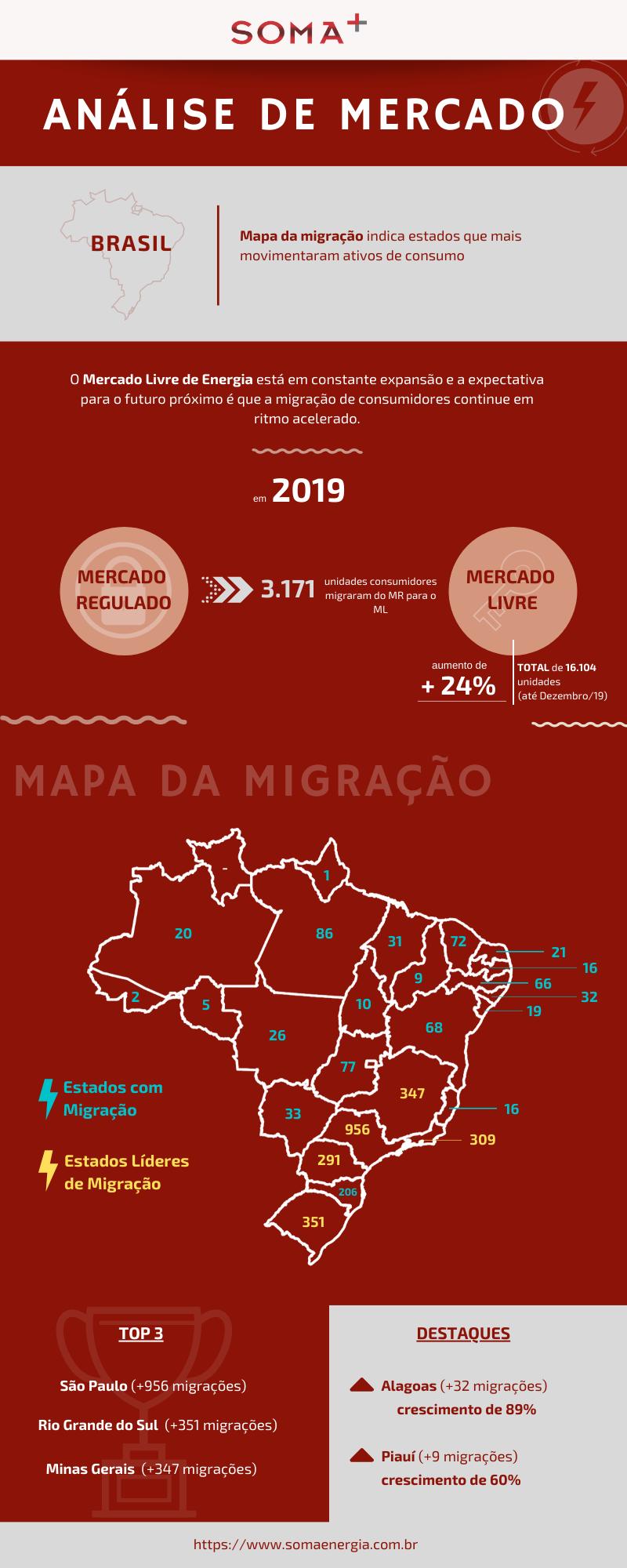 Infográfico: Análise de Mercado (Migração)