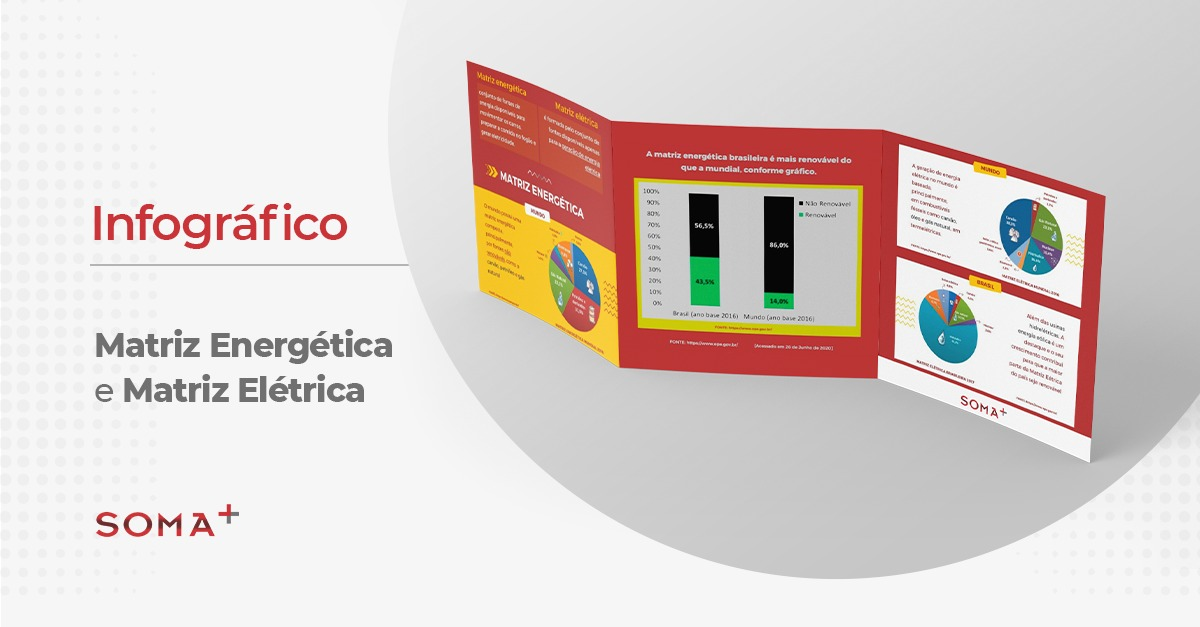 Infográfico: Matriz Energética e Matriz Elétrica
