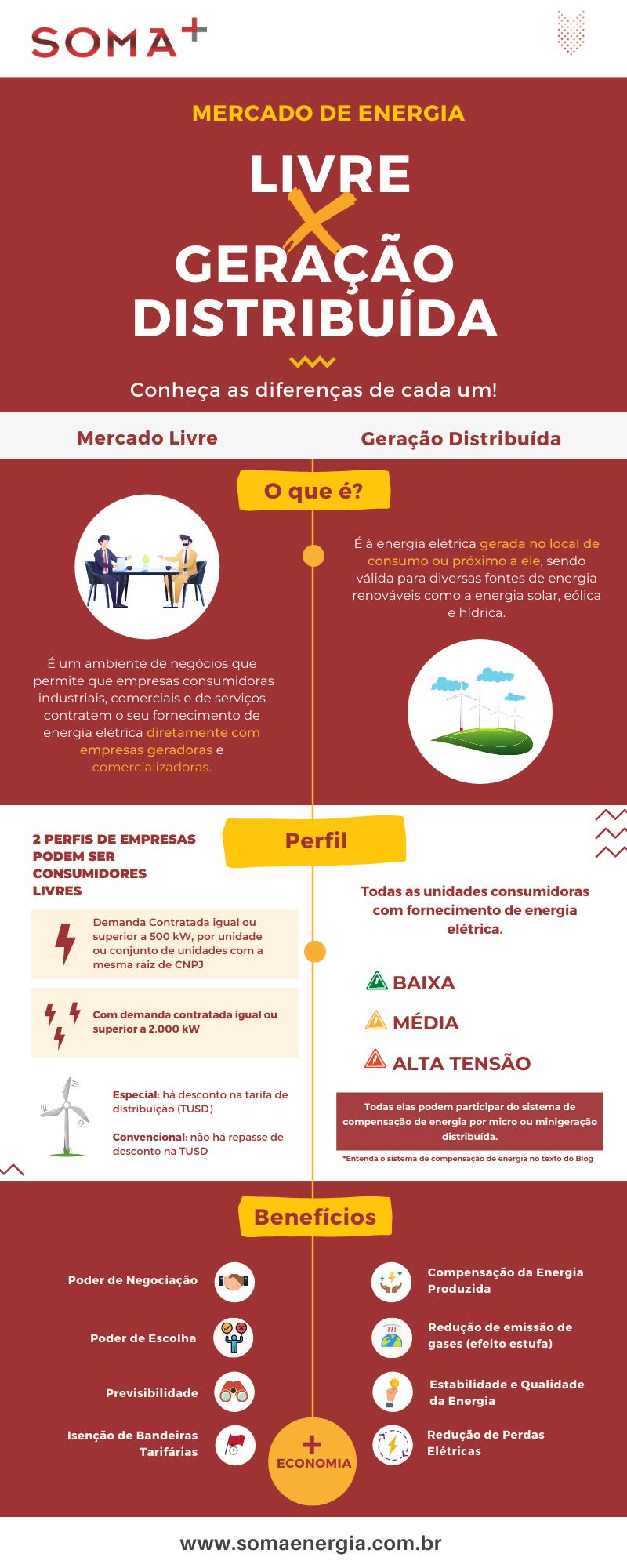 Infográfico: Mercado Live X Geração Distribuída