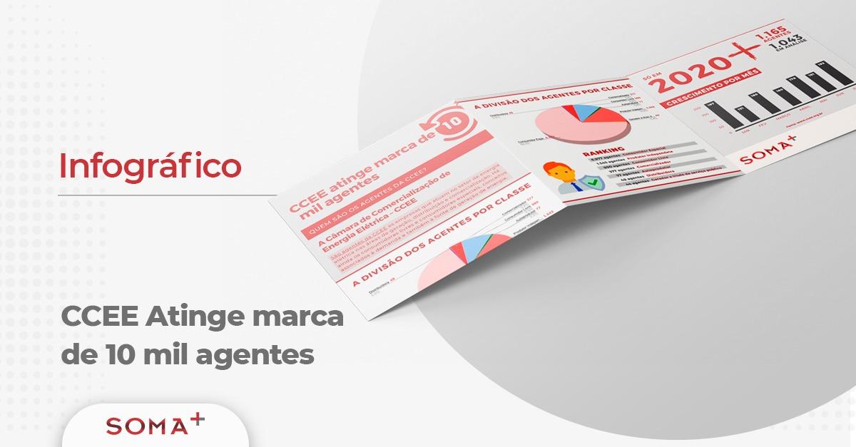 CCEE atinge a marca de 10 mil agentes