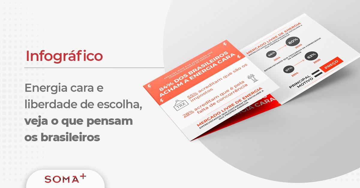 Infográfico: Energia Elétrica no Brasil é cara? Para 84% dos Brasileiros a resposta é SIM!