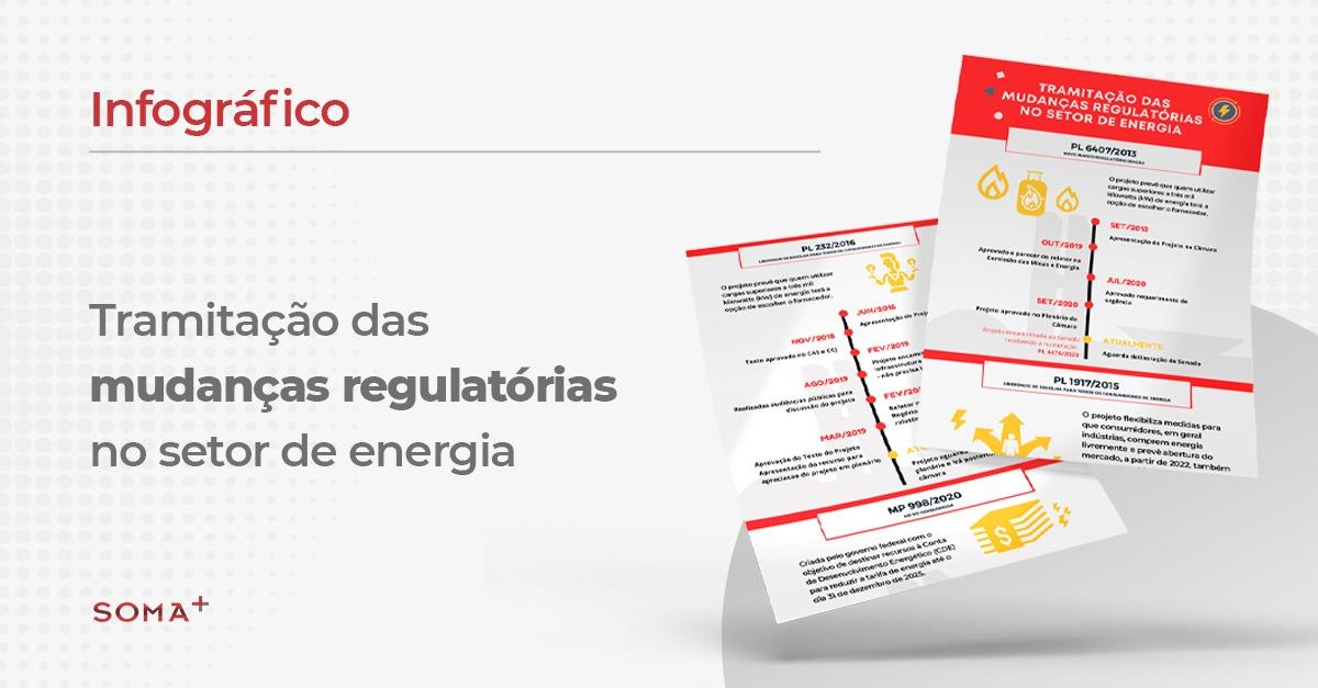 Infográfico: Tramitação das mudanças regulatórias no setor de energia