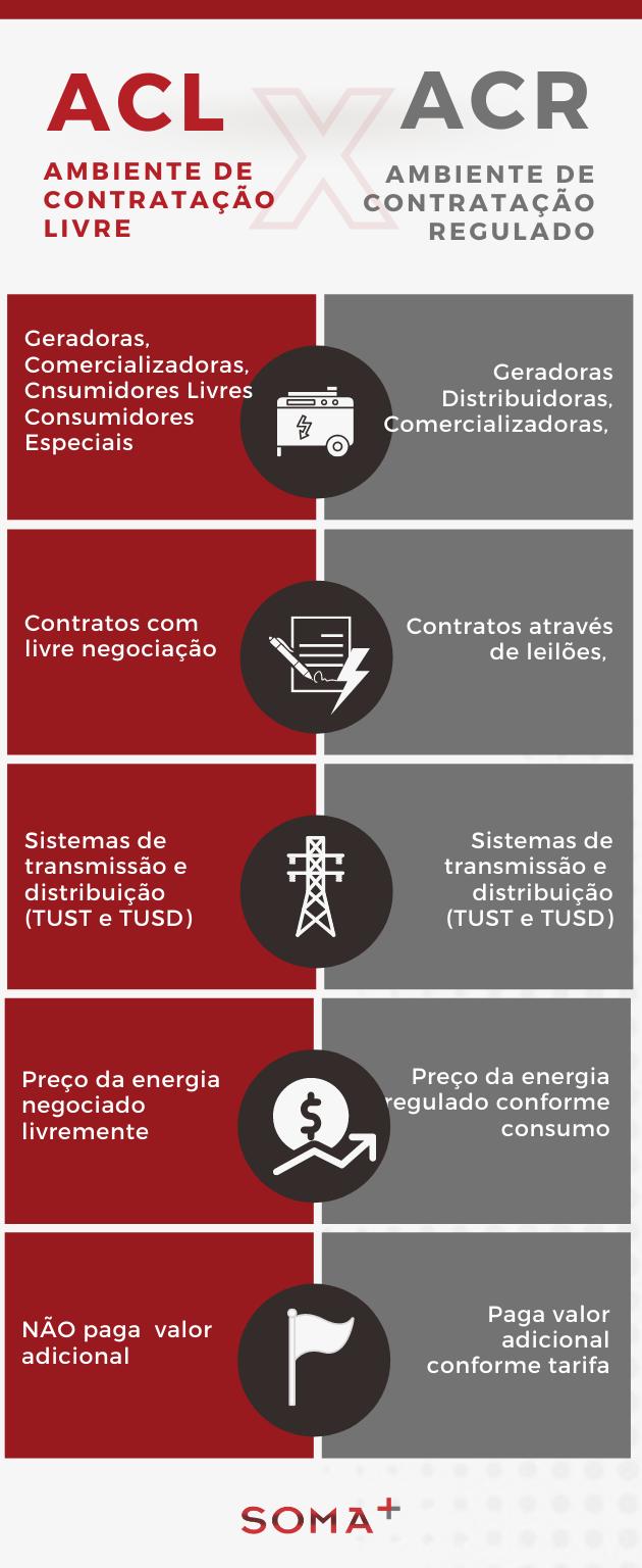 Infográfico Mercado Livre de Energia